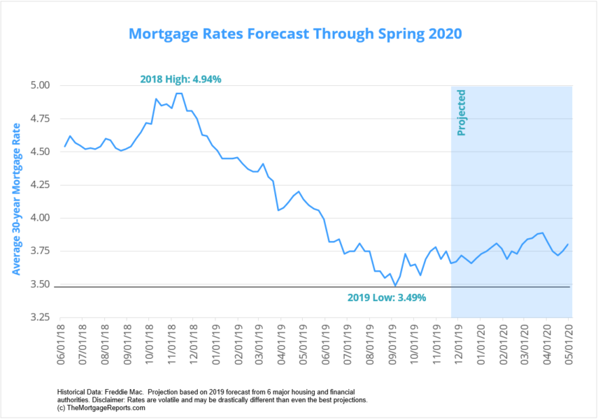 Mortgage Rates Forecast Through Spring 2020